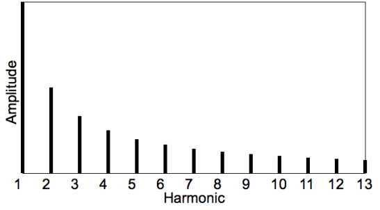 Harmonic_spectra_theoretical_x_y.png